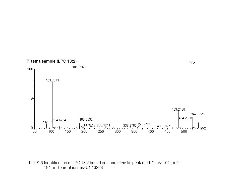 Fig. S-6 Identification of LPC 18:2 based on characteristic peak of LPC m/z 104, m/z 184 and parent ion m/z 542.3228.