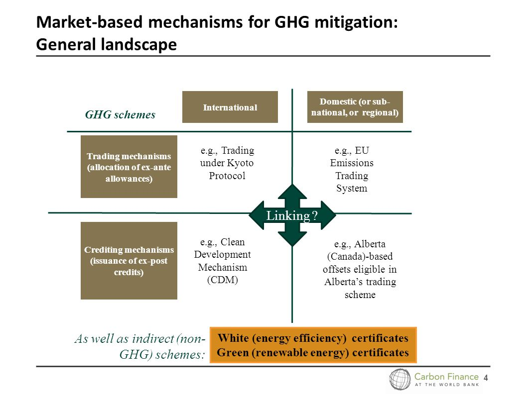 4 Market-based mechanisms for GHG mitigation: General landscape International Domestic (or sub- national, or regional) Trading mechanisms (allocation