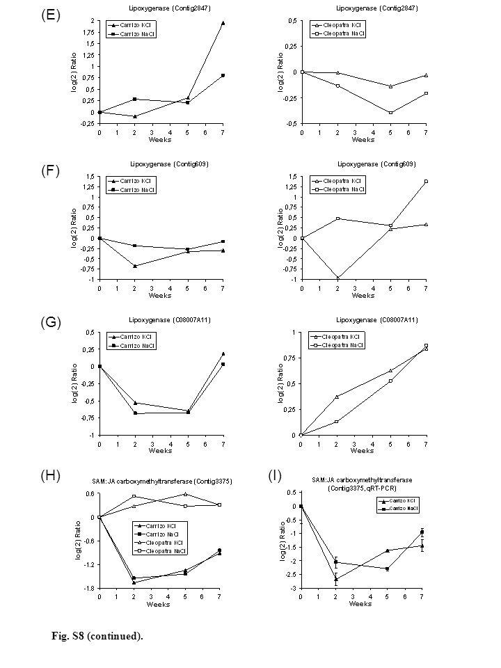 (E) (F) (G) (H)(I) Fig. S8 (continued).