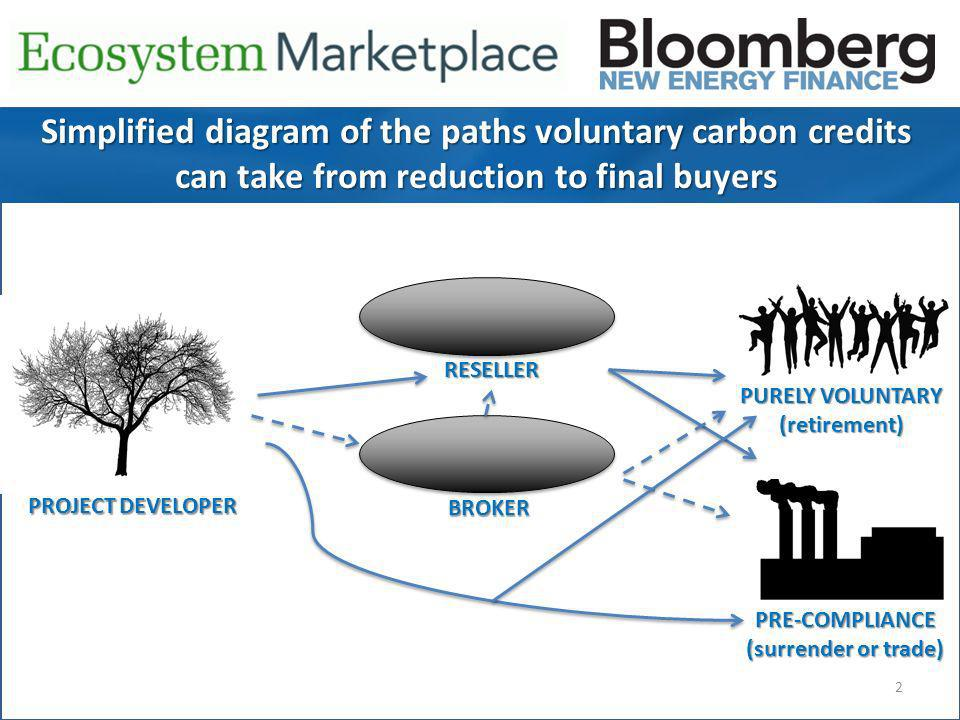 2 Simplified diagram of the paths voluntary carbon credits can take from reduction to final buyers PROJECT DEVELOPER BROKER RESELLER PRE-COMPLIANCE (surrender or trade) PURELY VOLUNTARY (retirement)