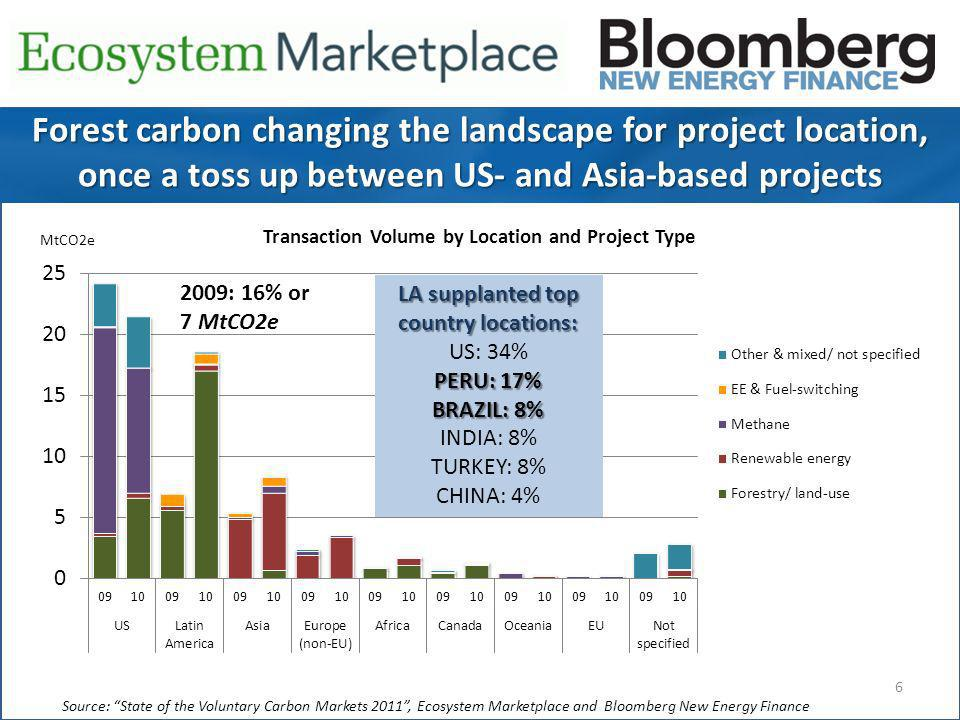6 Source: State of the Voluntary Carbon Markets 2011, Ecosystem Marketplace and Bloomberg New Energy Finance Transaction Volume by Location and Project Type Forest carbon changing the landscape for project location, once a toss up between US- and Asia-based projects LA supplanted top country locations: US: 34% PERU: 17% BRAZIL: 8% INDIA: 8% TURKEY: 8% CHINA: 4% 2009: 16% or 7 MtCO2e MtCO2e