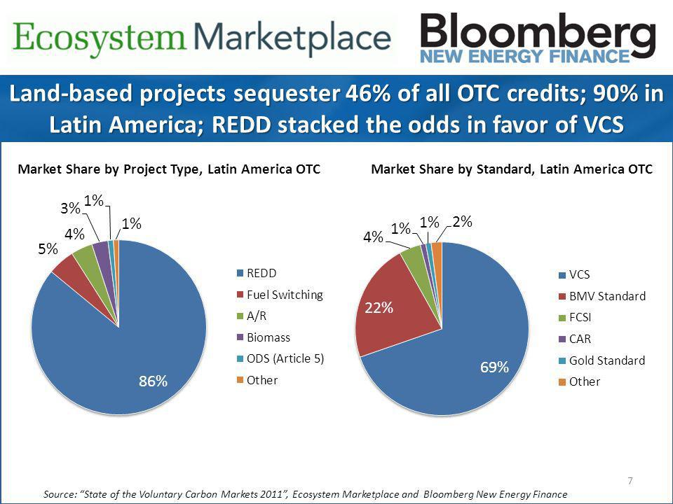 7 Source: State of the Voluntary Carbon Markets 2011, Ecosystem Marketplace and Bloomberg New Energy Finance Land-based projects sequester 46% of all OTC credits; 90% in Latin America; REDD stacked the odds in favor of VCS Market Share by Project Type, Latin America OTCMarket Share by Standard, Latin America OTC