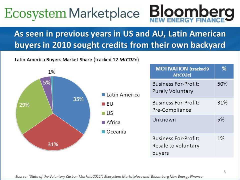 8 Source: State of the Voluntary Carbon Markets 2011, Ecosystem Marketplace and Bloomberg New Energy Finance As seen in previous years in US and AU, Latin American buyers in 2010 sought credits from their own backyard Latin America Buyers Market Share (tracked 12 MtCO2e) MOTIVATION (tracked 9 MtCO2e) % Business For-Profit: Purely Voluntary 50% Business For-Profit: Pre-Compliance 31% Unknown5% Business For-Profit: Resale to voluntary buyers 1%