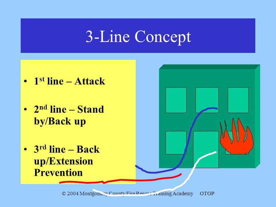 © 2004 Montgomery County Fire Rescue Training AcademyOTOP 3-Line Concept 1 st line – Attack 2 nd line – Stand by/Back up 3 rd line – Back up/Extension Prevention