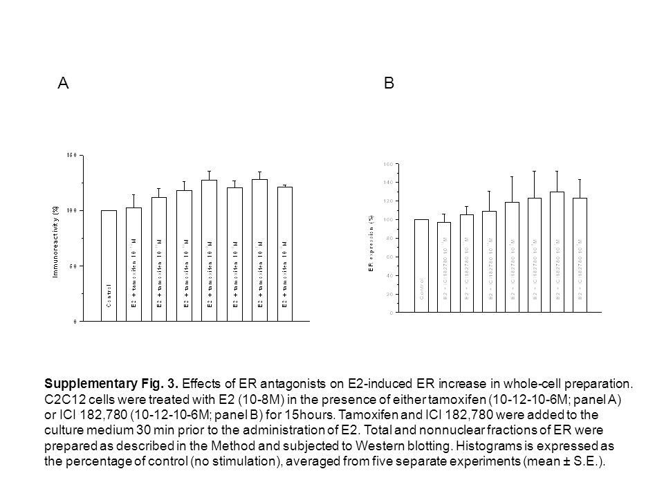 Supplementary Fig. 3. Effects of ER antagonists on E2-induced ER increase in whole-cell preparation. C2C12 cells were treated with E2 (10-8M) in the p