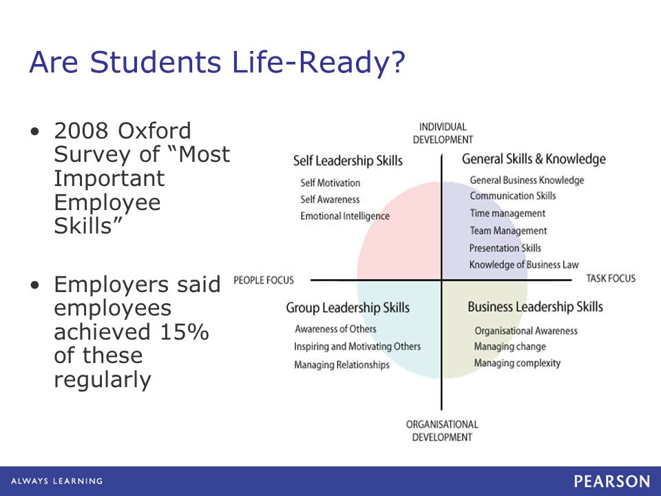 Are Students Life-Ready? 2008 Oxford Survey of Most Important Employee Skills Employers said employees achieved 15% of these regularly