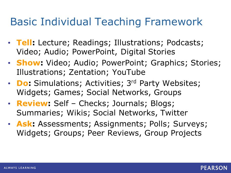 Basic Individual Teaching Framework Tell: Lecture; Readings; Illustrations; Podcasts; Video; Audio; PowerPoint, Digital Stories Show: Video; Audio; PowerPoint; Graphics; Stories; Illustrations; Zentation; YouTube Do: Simulations; Activities; 3 rd Party Websites; Widgets; Games; Social Networks, Groups Review: Self – Checks; Journals; Blogs; Summaries; Wikis; Social Networks, Twitter Ask: Assessments; Assignments; Polls; Surveys; Widgets; Groups; Peer Reviews, Group Projects