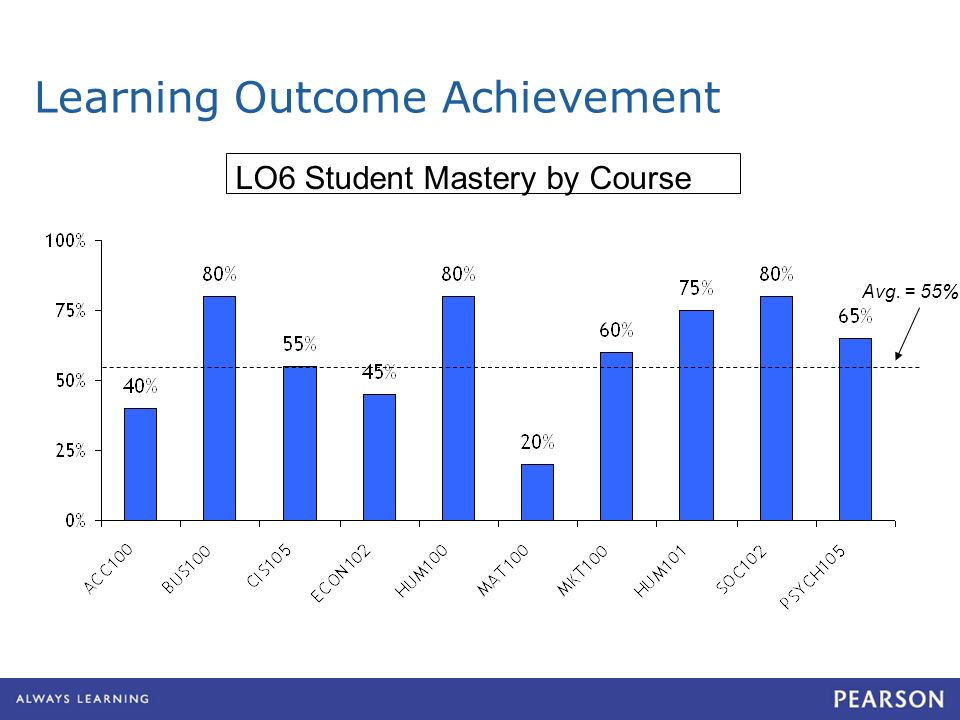 Learning Outcome Achievement LO6 Student Mastery by Course Avg. = 55%