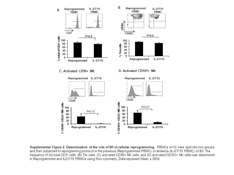 P=0.2 A B Reprogrammed PBMC IL-2/7/15 PBMC P=0.2 % total of CD3 + cells CD3 % Tm cells CD62L CD44 Reprogrammed PBMC IL-2/7/15 PBMC P=0.07 IL-2/7/15 D.