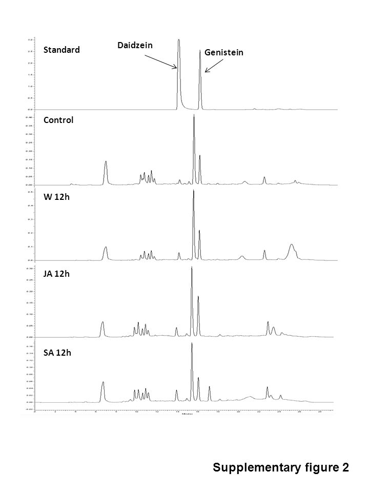 Supplementary Figure 2: HPLC profiles to illustrate change in daidzein and genistein level in young leaves of Psoralea corylifolia in response to wounding, salicylic acid, methyl jasmonate treatments after 12hrs.