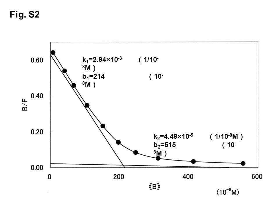 Fig. S2 k 1 =2.94×10 -3 1/10 - 8 M b 1 =214 10 - 8 M k 2 =4.49×10 -5 1/10 -8 M b 2 =515 10 - 8 M