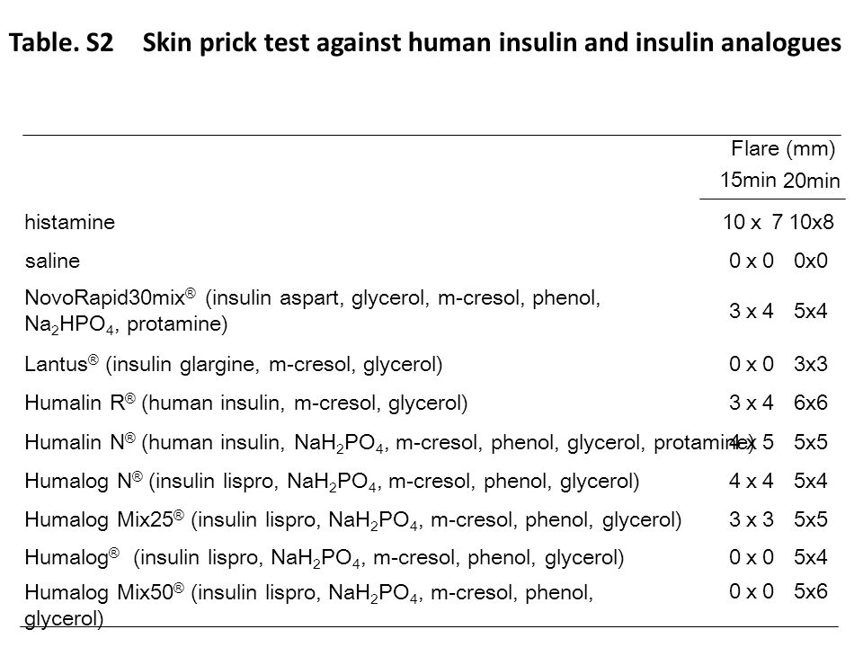 Table. S2 Skin prick test against human insulin and insulin analogues histamine 10 10x8 saline 0 0x0 NovoRapid30mix ® (insulin aspart, glycerol, m-cre