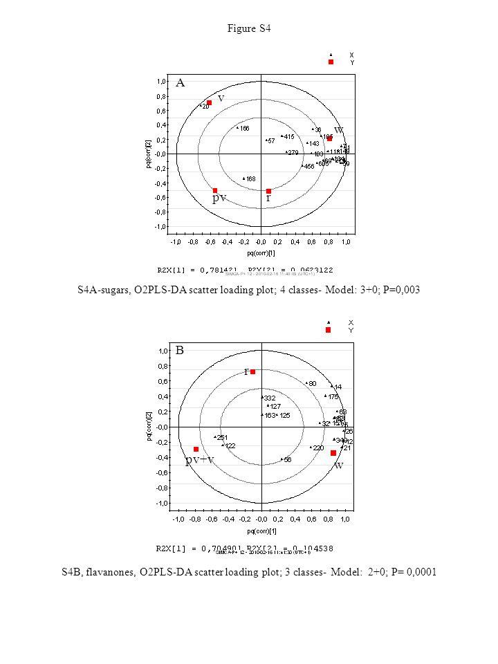 Figure S4 S4A-sugars, O2PLS-DA scatter loading plot; 4 classes- Model: 3+0; P=0,003 pv v r w A pv+v r w B S4B, flavanones, O2PLS-DA scatter loading pl