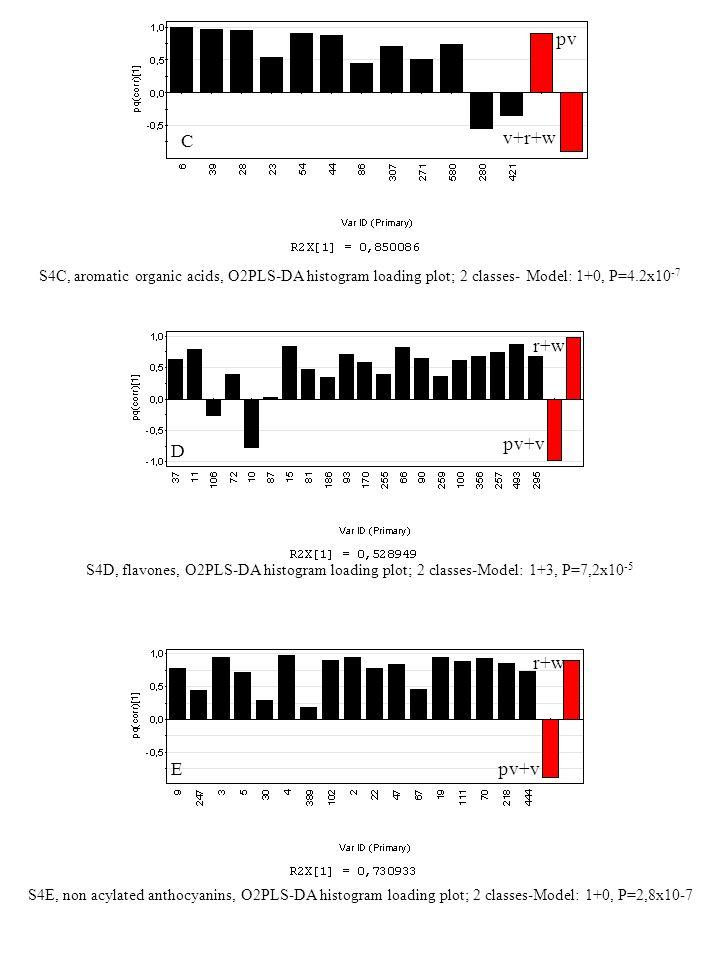 S4C, aromatic organic acids, O2PLS-DA histogram loading plot; 2 classes- Model: 1+0, P=4.2x10 -7 D pv+v r+w S4E, non acylated anthocyanins, O2PLS-DA h