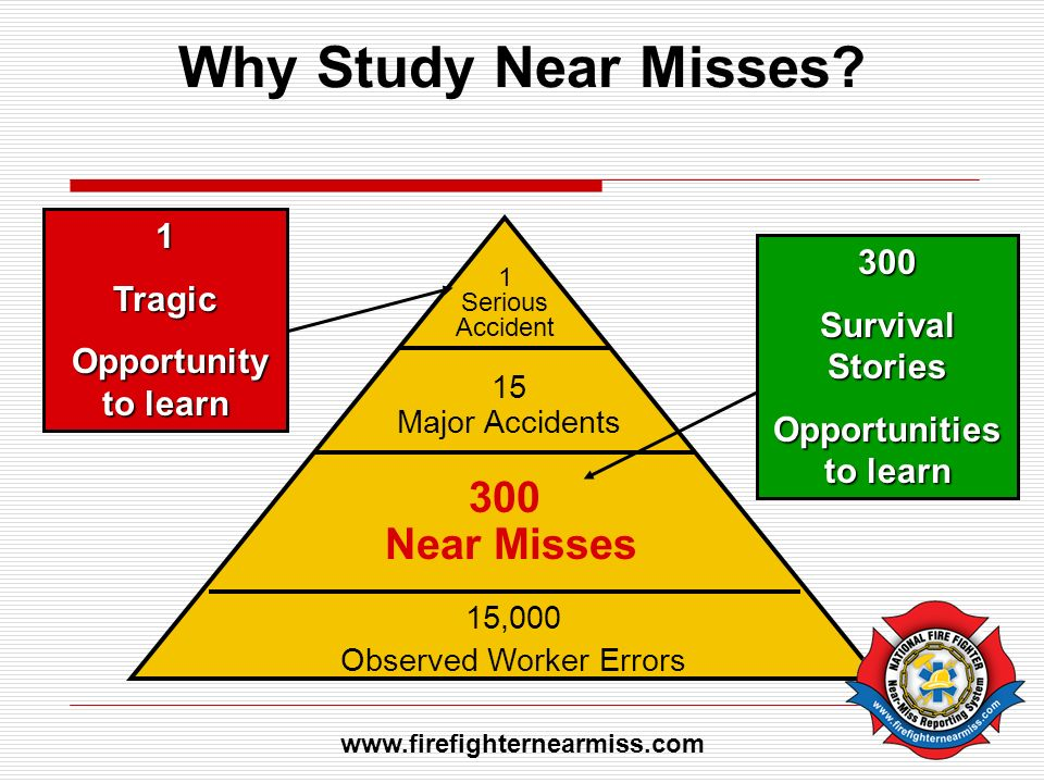 Why Study Near Misses? 1 Serious Accident 15 Major Accidents 300 Near Misses 15,000 Observed Worker Errors 1Tragic Opportunity to learn Opportunity to