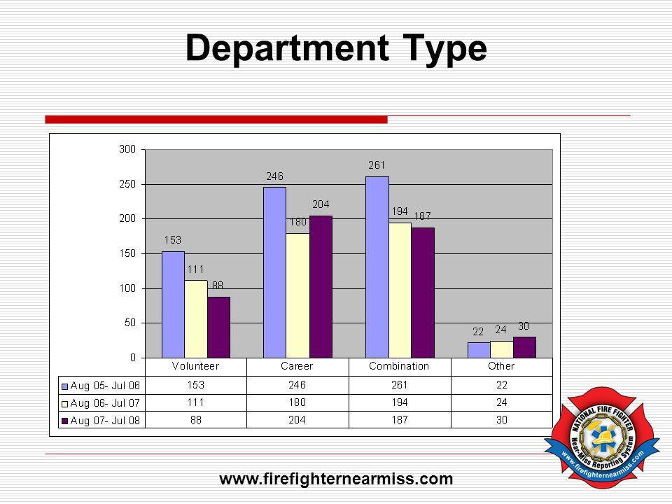 Department Type www.firefighternearmiss.com