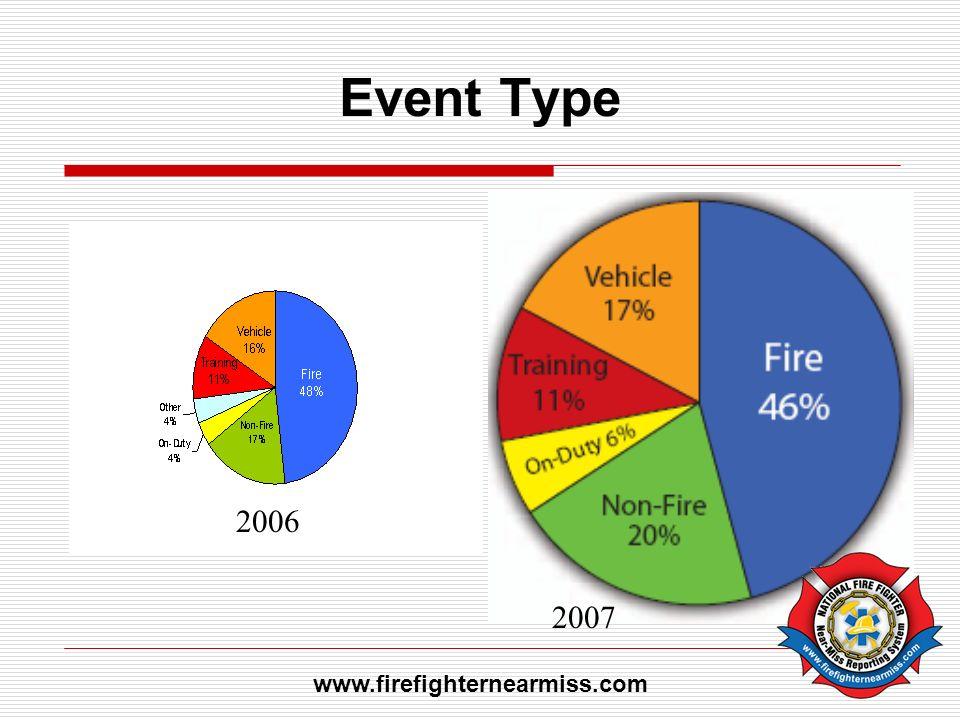 Event Type 2006 2007 www.firefighternearmiss.com