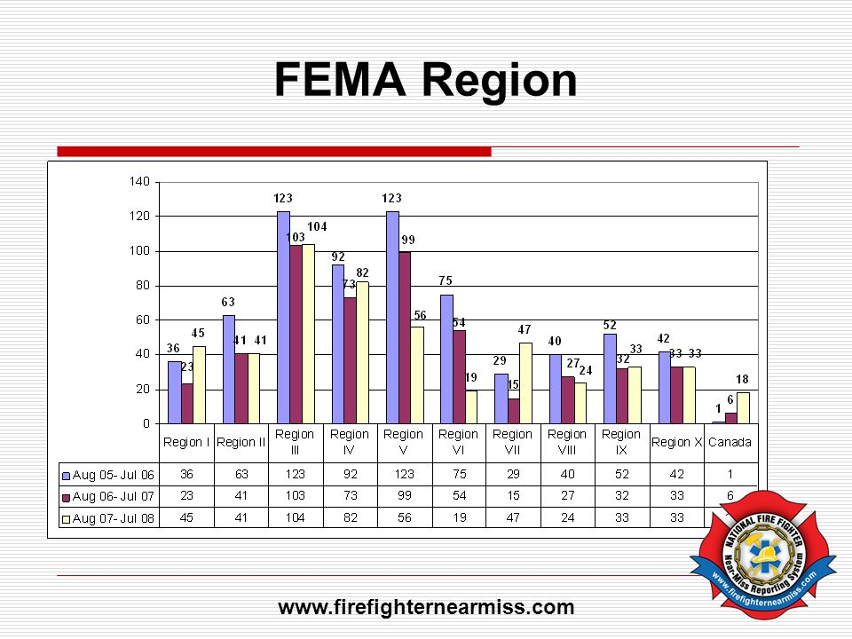 FEMA Region www.firefighternearmiss.com