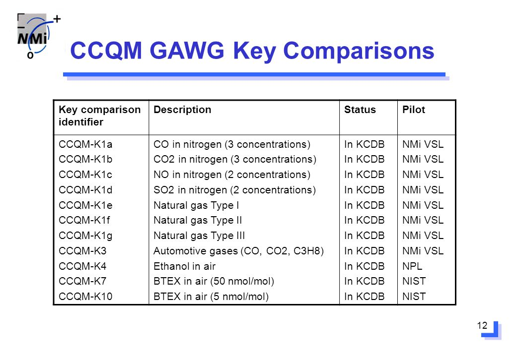 12 CCQM GAWG Key Comparisons Key comparison identifier DescriptionStatusPilot CCQM-K1a CCQM-K1b CCQM-K1c CCQM-K1d CCQM-K1e CCQM-K1f CCQM-K1g CCQM-K3 CCQM-K4 CCQM-K7 CCQM-K10 CO in nitrogen (3 concentrations) CO2 in nitrogen (3 concentrations) NO in nitrogen (2 concentrations) SO2 in nitrogen (2 concentrations) Natural gas Type I Natural gas Type II Natural gas Type III Automotive gases (CO, CO2, C3H8) Ethanol in air BTEX in air (50 nmol/mol) BTEX in air (5 nmol/mol) In KCDB NMi VSL NPL NIST