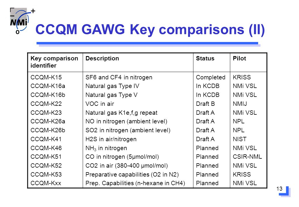 13 CCQM GAWG Key comparisons (II) Key comparison identifier DescriptionStatusPilot CCQM-K15 CCQM-K16a CCQM-K16b CCQM-K22 CCQM-K23 CCQM-K26a CCQM-K26b CCQM-K41 CCQM-K46 CCQM-K51 CCQM-K52 CCQM-K53 CCQM-Kxx SF6 and CF4 in nitrogen Natural gas Type IV Natural gas Type V VOC in air Natural gas K1e,f,g repeat NO in nitrogen (ambient level) SO2 in nitrogen (ambient level) H2S in air/nitrogen NH 3 in nitrogen CO in nitrogen (5μmol/mol) CO2 in air (380-400 μmol/mol) Preparative capabilities (O2 in N2) Prep.