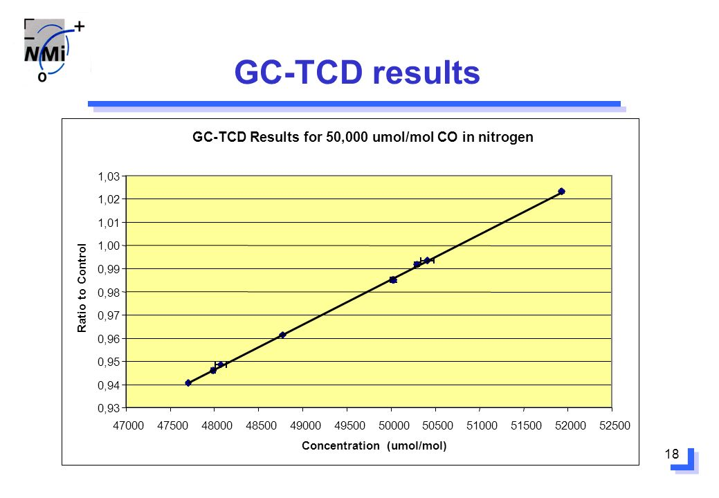 18 GC-TCD results GC-TCD Results for 50,000 umol/mol CO in nitrogen 0,93 0,94 0,95 0,96 0,97 0,98 0,99 1,00 1,01 1,02 1,03 470004750048000485004900049500500005050051000515005200052500 Concentration (umol/mol) Ratio to Control