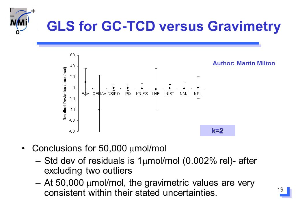 19 GLS for GC-TCD versus Gravimetry Conclusions for 50,000 mol/mol –Std dev of residuals is 1 mol/mol (0.002% rel)- after excluding two outliers –At 5