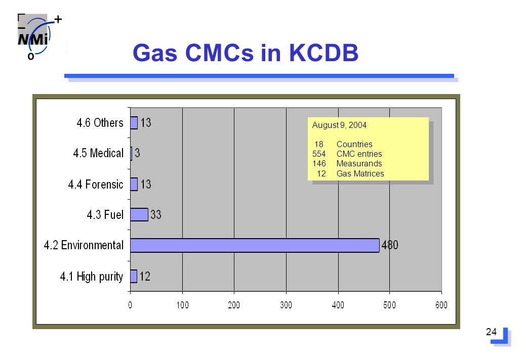 24 Gas CMCs in KCDB August 9, 2004 18Countries 554CMC entries 146Measurands 12 Gas Matrices August 9, 2004 18Countries 554CMC entries 146Measurands 12
