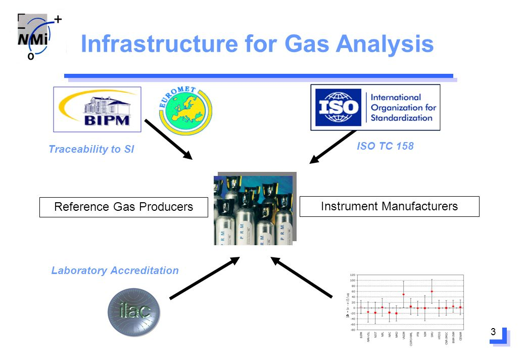 3 Traceability to SI ISO TC 158 Laboratory Accreditation Infrastructure for Gas Analysis Instrument Manufacturers Reference Gas Producers