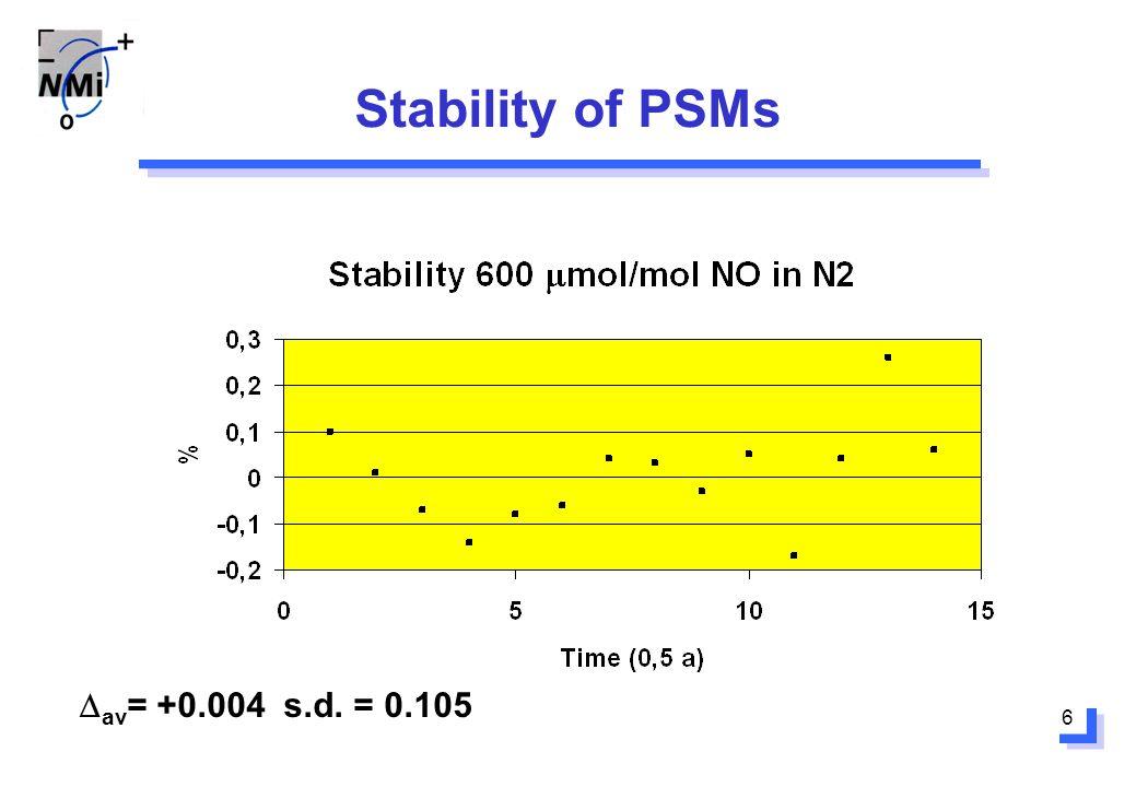 6 Stability of PSMs av = +0.004 s.d. = 0.105