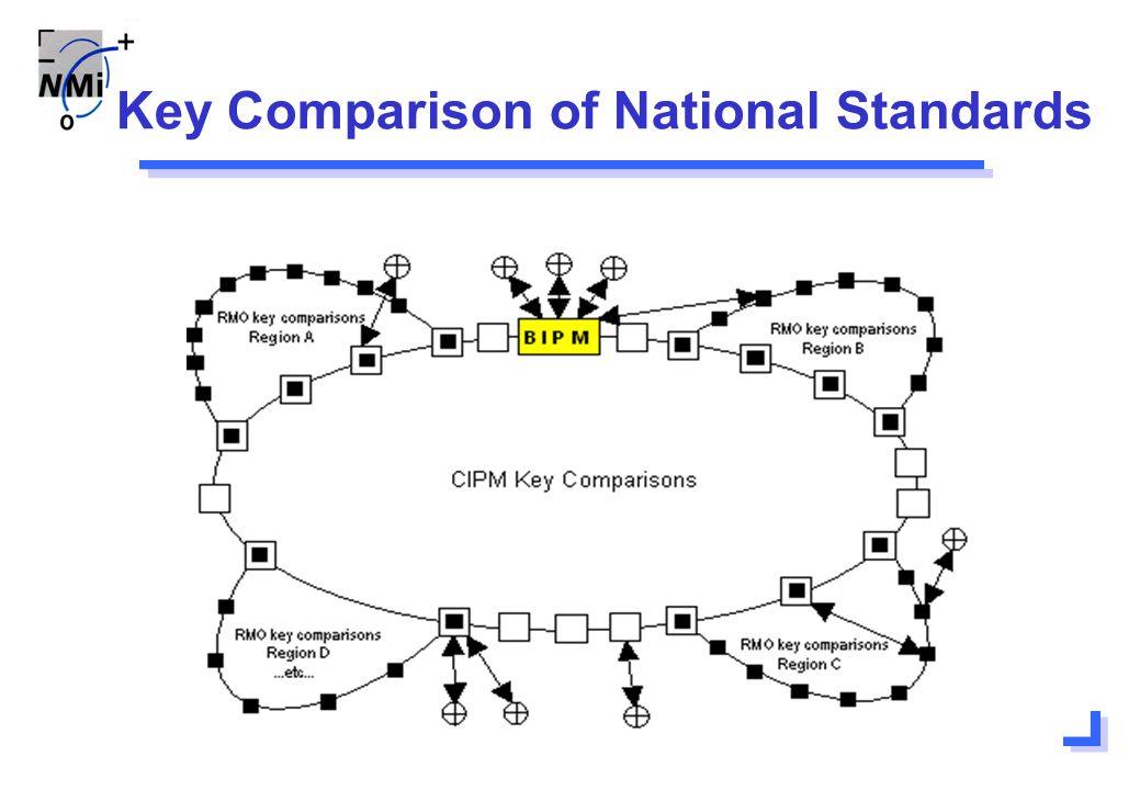Key Comparison of National Standards