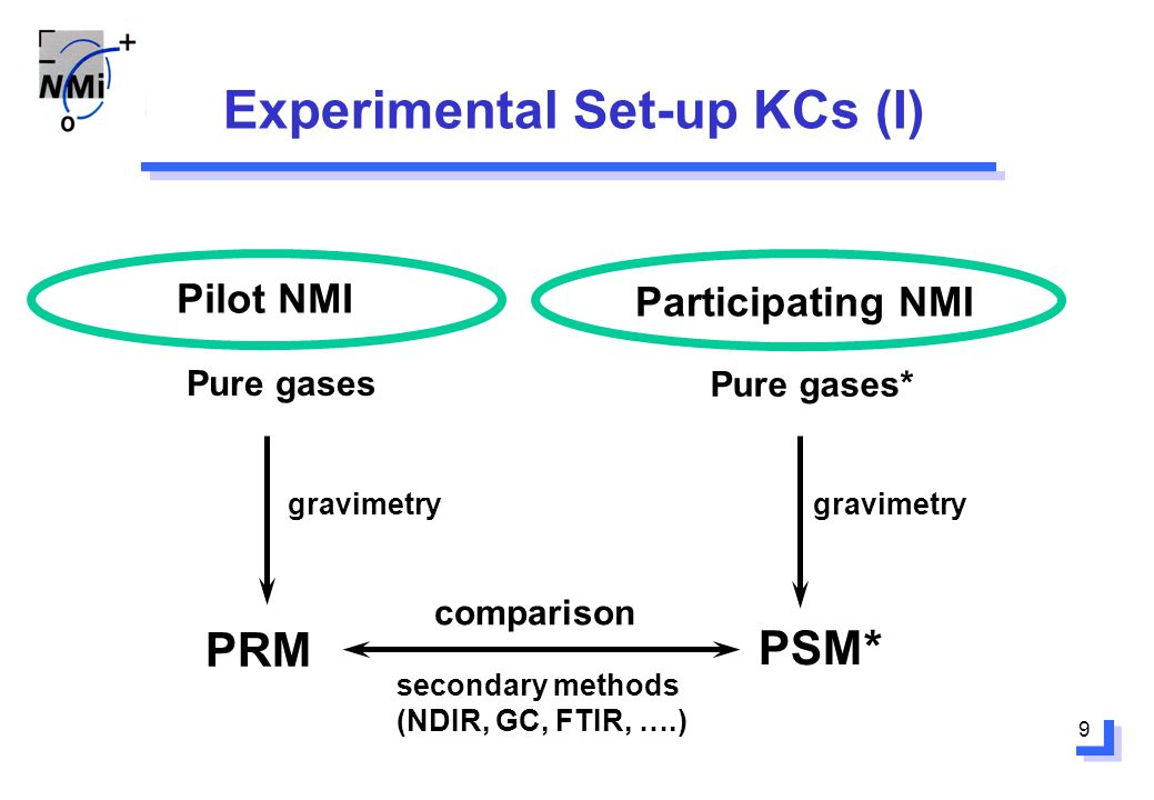 9 Experimental Set-up KCs (I) Pilot NMI Participating NMI Pure gases PRM gravimetry Pure gases* PSM* comparison secondary methods (NDIR, GC, FTIR, ….) gravimetry