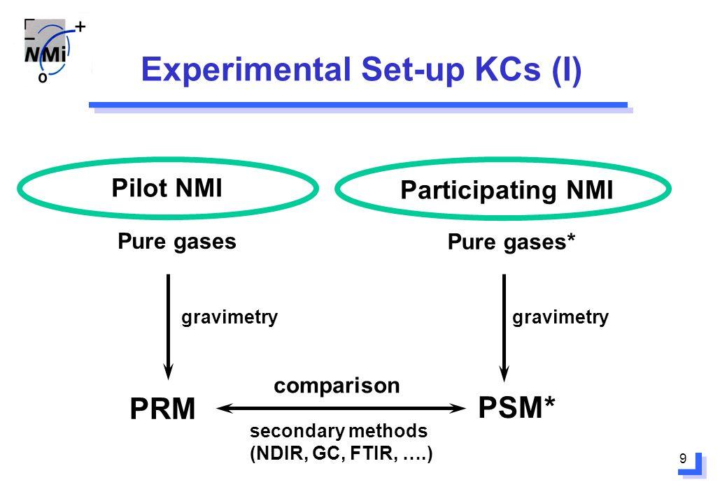 9 Experimental Set-up KCs (I) Pilot NMI Participating NMI Pure gases PRM gravimetry Pure gases* PSM* comparison secondary methods (NDIR, GC, FTIR, ….)