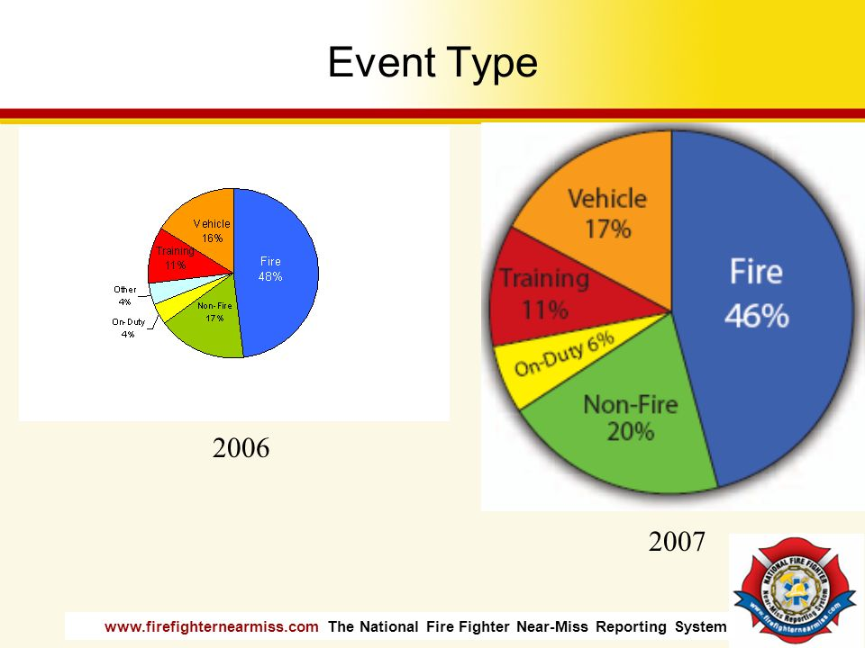 www.firefighternearmiss.com The National Fire Fighter Near-Miss Reporting System Event Type 2006 2007