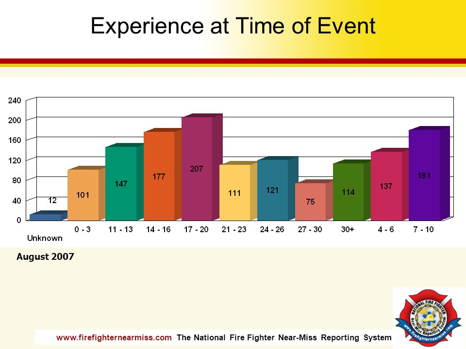www.firefighternearmiss.com The National Fire Fighter Near-Miss Reporting System Experience at Time of Event August 2007