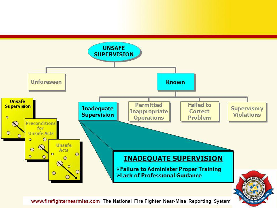 www.firefighternearmiss.com The National Fire Fighter Near-Miss Reporting System Unsafe Supervision Preconditions for Unsafe Acts Unsafe Acts Inadequa