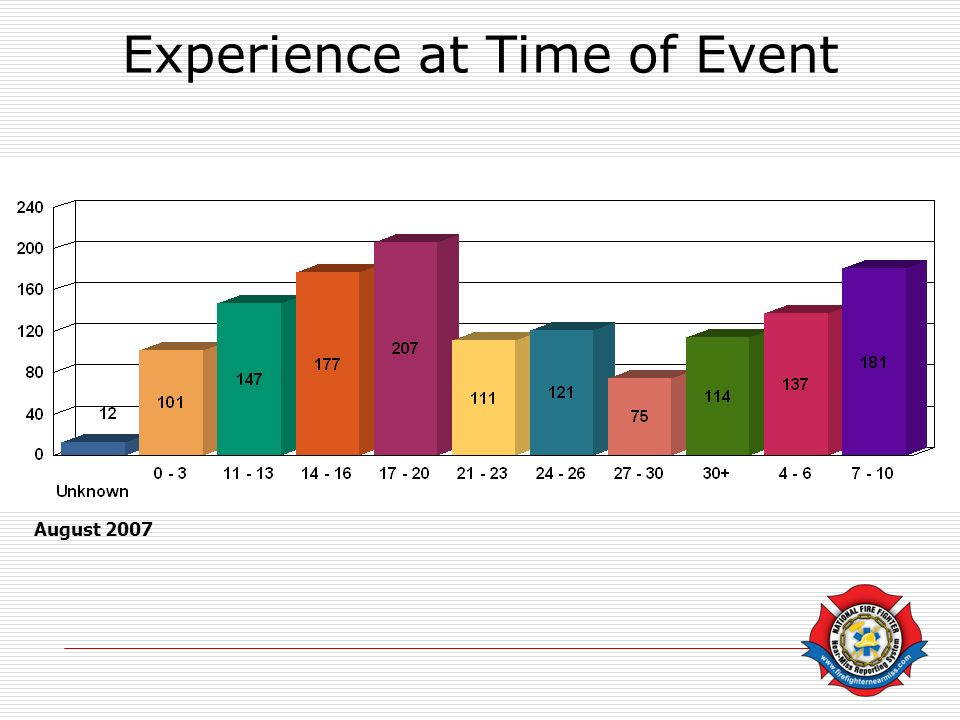 Experience at Time of Event August 2007