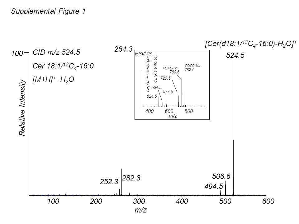 Supplemental Figure 1 100200300400500600 m/z 264.3 524.5 506.6 282.3 252.3 494.5 CID m/z 524.5 Cer 18:1/ 13 C 4 -16:0 [M+H] + -H 2 O Relative Intensit