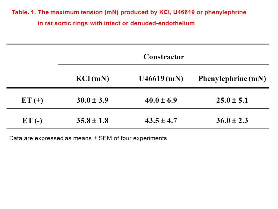 Constractor KCl (mN)U46619 (mN)Phenylephrine (mN) ET (+) 30.0 ± 3.940.0 ± 6.925.0 ± 5.1 ET (-)35.8 ± 1.843.5 ± 4.736.0 ± 2.3 Table.