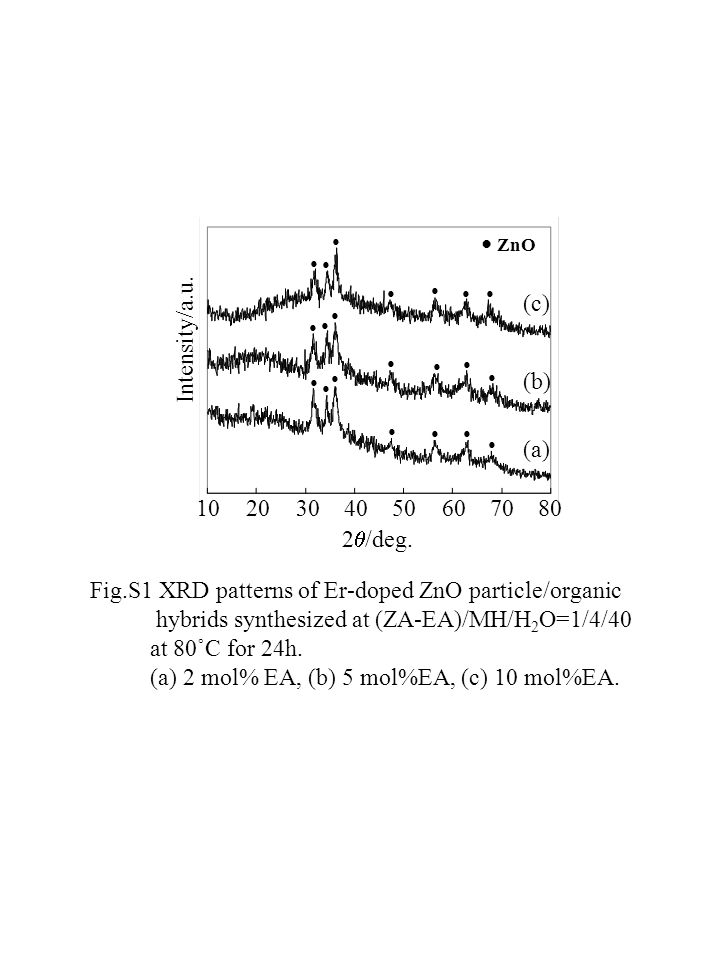 ZnO Er 2 O 3 1020304050607080 Intensity/a.u.(b) 2 /deg.