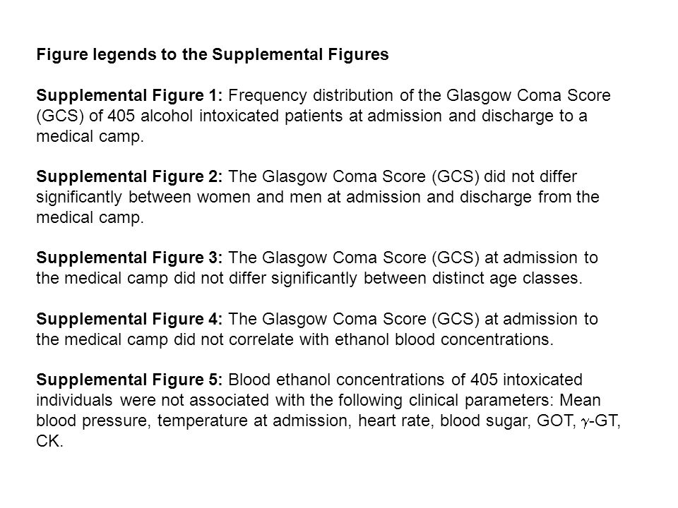 Figure legends to the Supplemental Figures Supplemental Figure 1: Frequency distribution of the Glasgow Coma Score (GCS) of 405 alcohol intoxicated patients at admission and discharge to a medical camp.