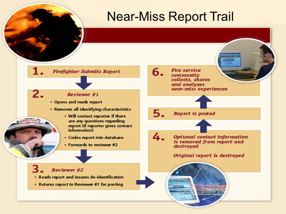 How the reporting system works: Near-Miss Report Trail