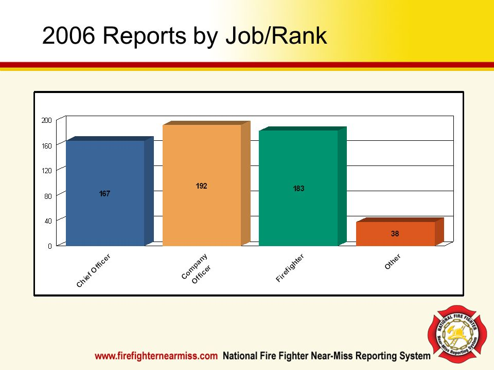 2006 Reports by Job/Rank