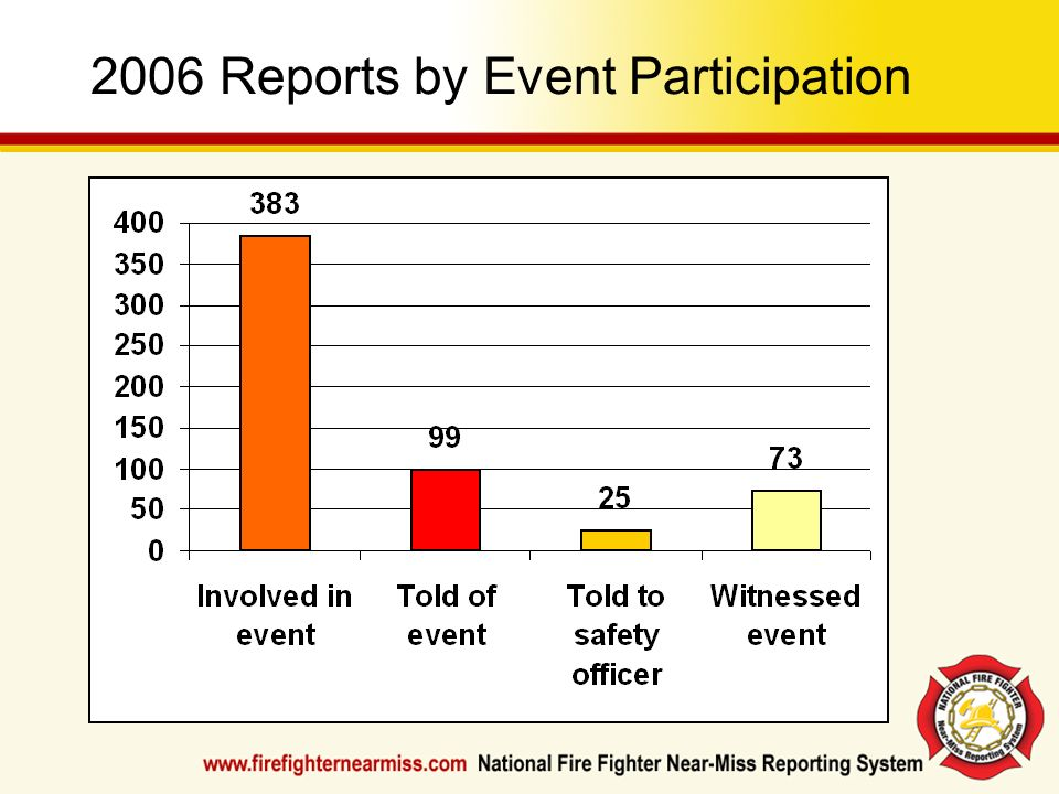 2006 Reports by Event Participation