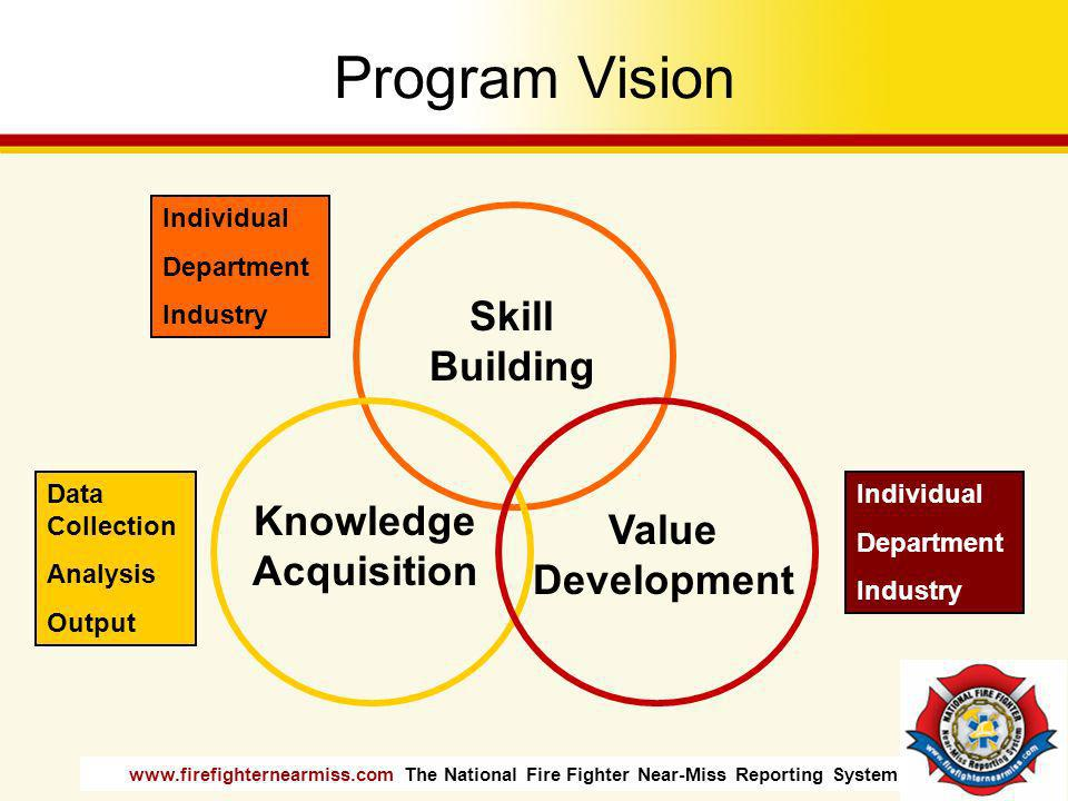 www.firefighternearmiss.com The National Fire Fighter Near-Miss Reporting System Program Vision Skill Building Knowledge Acquisition Value Development