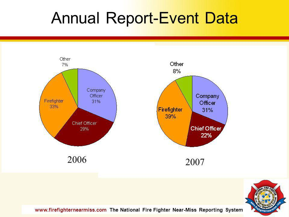 www.firefighternearmiss.com The National Fire Fighter Near-Miss Reporting System Annual Report-Event Data 2006 2007