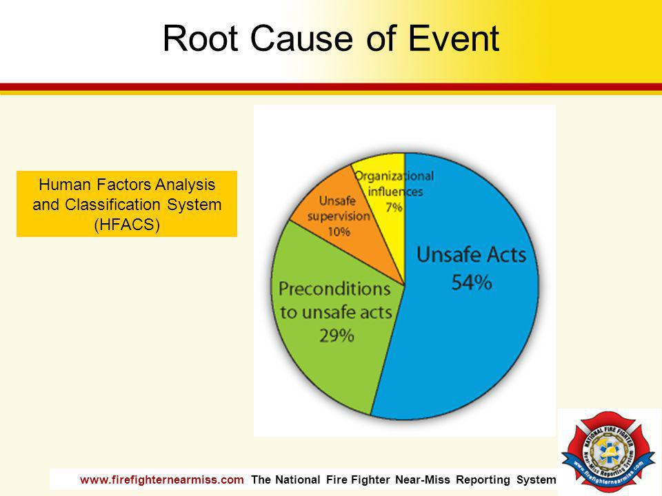 www.firefighternearmiss.com The National Fire Fighter Near-Miss Reporting System Root Cause of Event Human Factors Analysis and Classification System