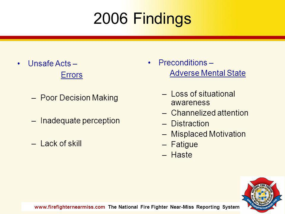 www.firefighternearmiss.com The National Fire Fighter Near-Miss Reporting System 2006 Findings Unsafe Acts – Errors –Poor Decision Making –Inadequate