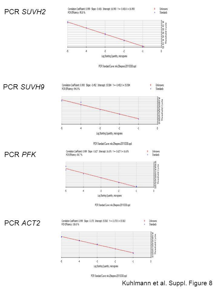 PCR SUVH2 PCR SUVH9 PCR PFK PCR ACT2 Kuhlmann et al. Suppl. Figure 8