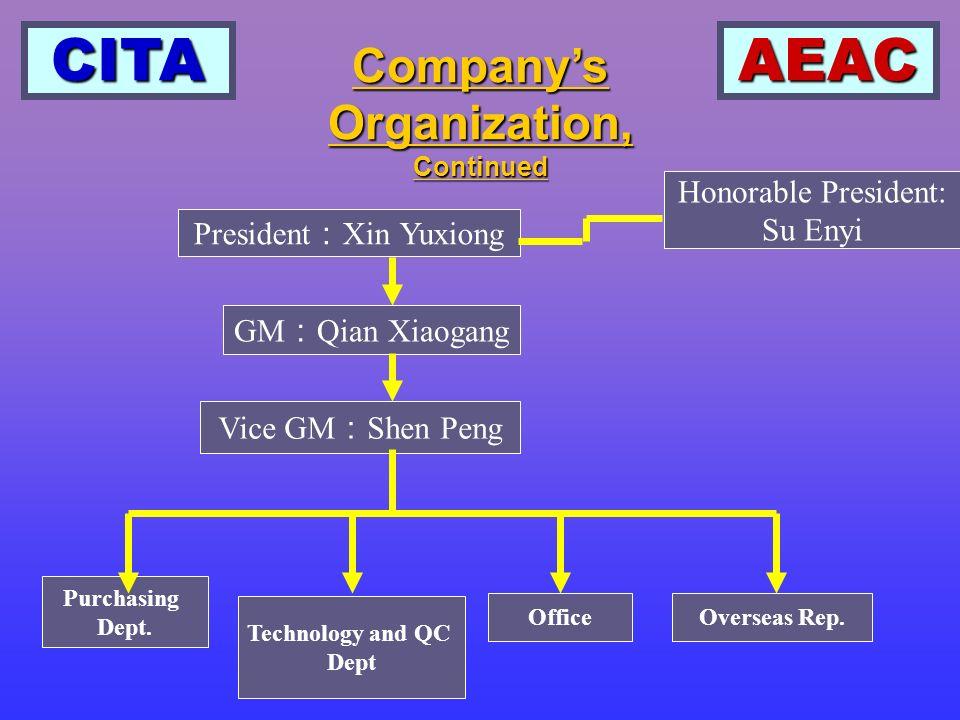 CITAAEAC Companys Organization, Continued President Xin Yuxiong GM Qian Xiaogang Vice GM Shen Peng Honorable President: Su Enyi Purchasing Dept.