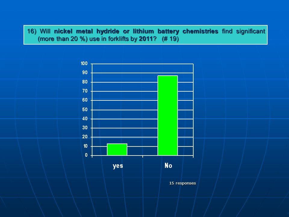 16) Will nickel metal hydride or lithium battery chemistries find significant (more than 20 %) use in forklifts by 2011.